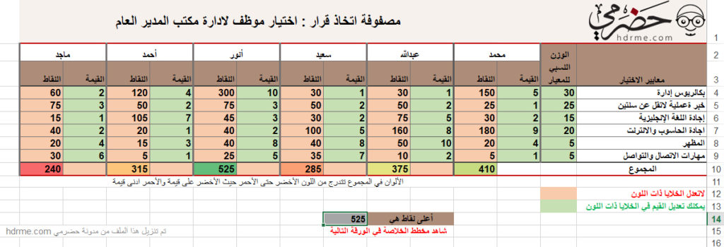 Decision Matrix مصفوفة اتخاذ القرار