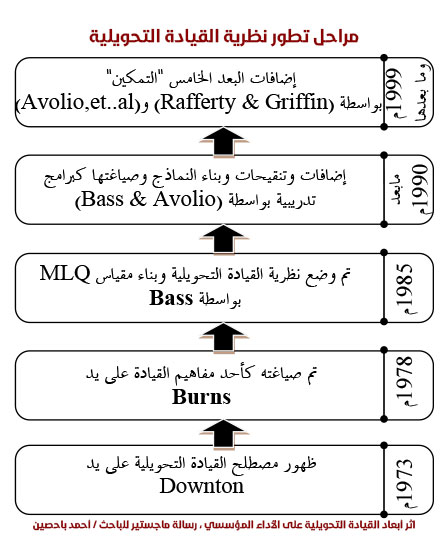 مراحل تطور نظرية القيادة التحويلية